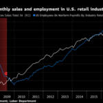 WHY THE ROUT IN RETAIL SHOULDN'T BE A BIG WORRY FOR U.S. ECONOMY