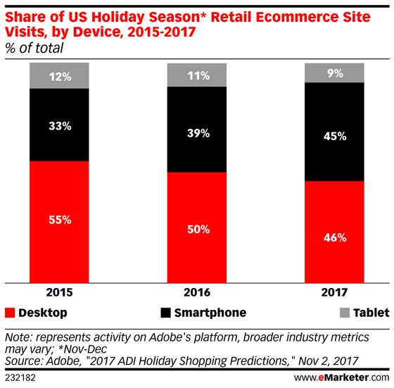 HOLIDAY SHOPPING DATA SHOWS THE MOBILE SHIFT IS ACCELERATING