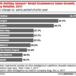 BRICK-AND-MORTAR RETAILERS SCORE HOLIDAY ONLINE GAINS