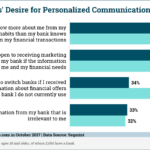 BANK CUSTOMERS GENERALLY ON BOARD WITH MARKETING COMMUNICATIONS, WOULD PREFER MORE PERSONALIZATION