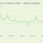 CONFIDENCE IN THE U.S. ECONOMY REMAINS RELATIVELY STRONG