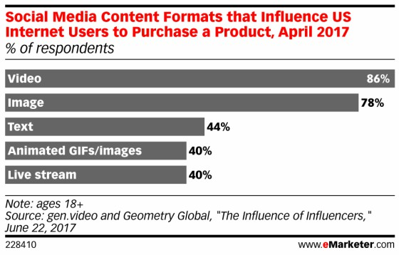 HOW VIDEO IS CHANGING THE WAY CONSUMERS SHOP