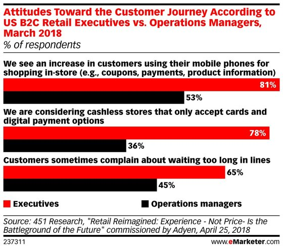 ARE RETAILERS READY FOR A CASHLESS STORE?