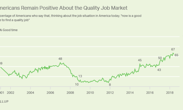 SNAPSHOT: AMERICANS' VIEWS OF JOB MARKET REMAIN UPBEAT