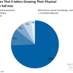 E-TAILERS ARE SET TO OPEN HUNDREDS OF PHYSICAL STORES IN THE NEXT 5 YEARS