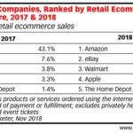 WALMART OVERTAKES APPLE AS NO. 3 ONLINE RETAILER IN US