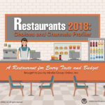 RESTAURANTS CHOICES & CHANNELS 2018 PRESENTATION