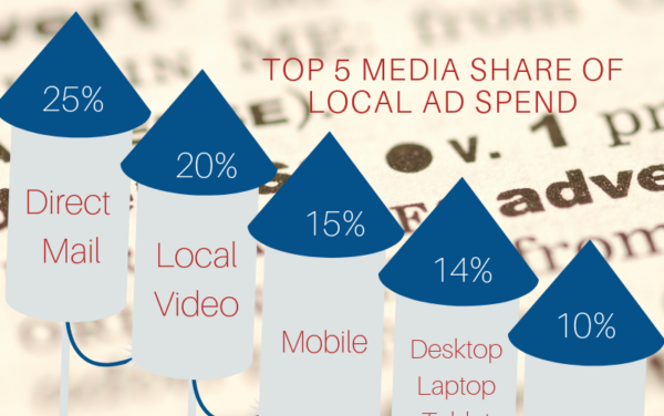 2020 ELECTIONS IMPACTING $148.8 BILLION LOCAL AD SPEND FOR 2019