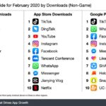 Coronavirus Contributes to Mobile Game Downloads Climbing 39%