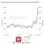 News App Downloads Skyrocket During Covid-19 Pandemic