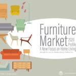 Furniture Market 2020 Presentation