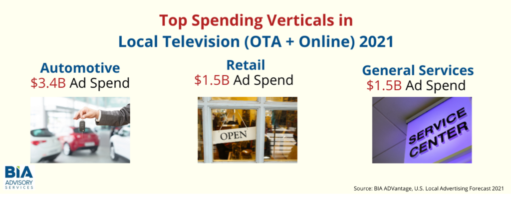 Local TV Advertising Will See a Strong Recovery in 2021