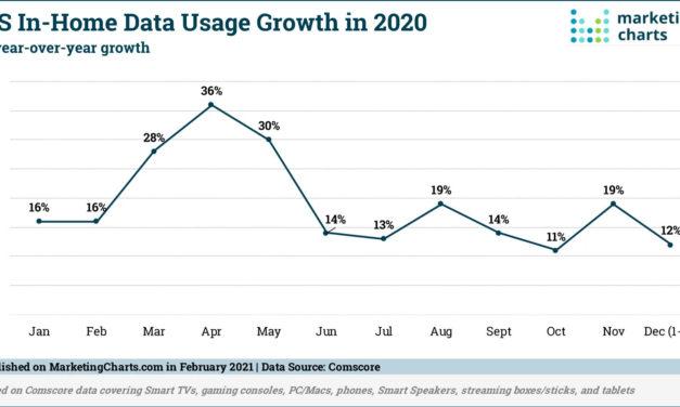 Smart Speaker Usage Surges at Year-End