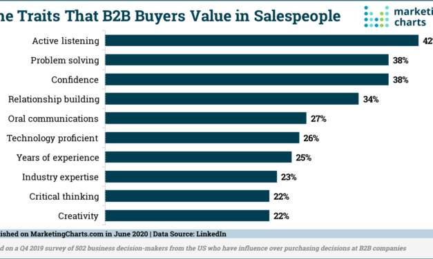 B2B Buyers Value These Traits in Salespeople