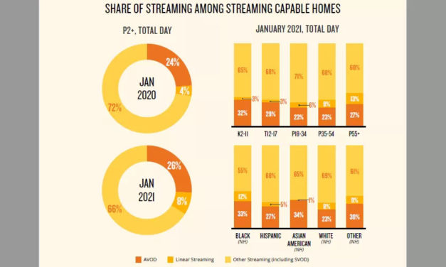 While COVID Hurt Ad Spending, Ad-Supported Streaming Gained