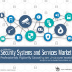 Security Systems & Services Market 2021 Presentation