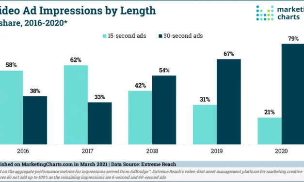 30-Second Video Ads Have Taken Over