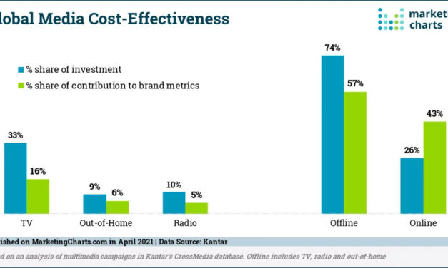 Media Mix Analysis Suggests Spending More on Digital, But Not Going Too Far
