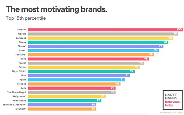 Consumers Reboot, From Brands to Relationships, Data Shows