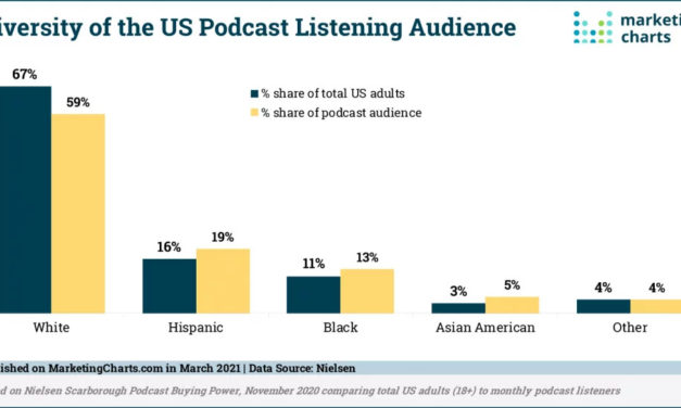 Podcast Listeners Are More Diverse Than the General Population