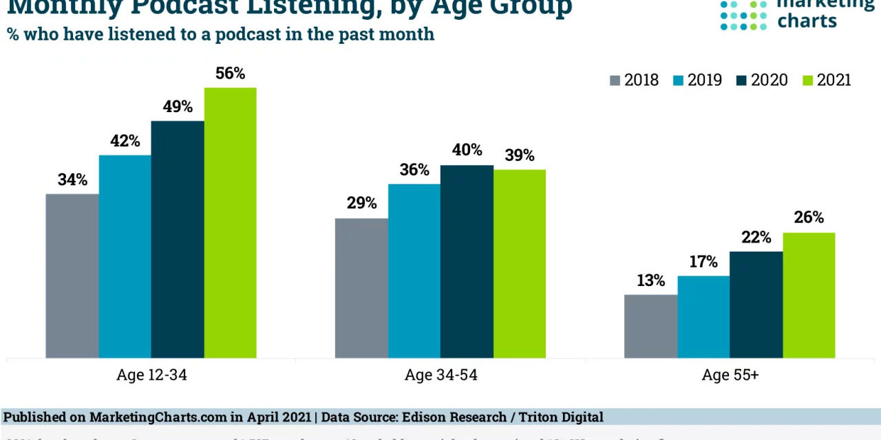 Majority of US Youth Report Listening to Podcasts At Least Monthly