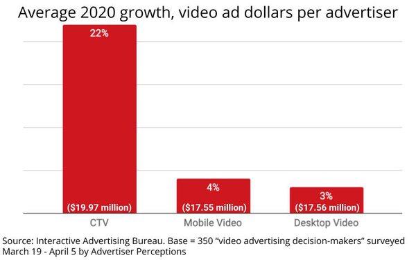 IAB: Average CTV Advertiser Spending Surged 22% In 2020