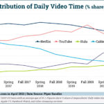 Netflix and YouTube Vie for Teens' Video Time