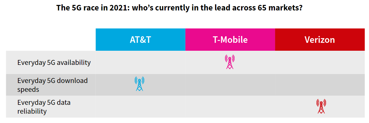 """5G Scorecard: T-Mobile Leads in """"Everyday 5G"""" Availability"""