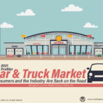Car & Truck Market 2021 PLUS Presentation