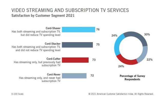 Consumer Satisfaction with Streaming Services Slips, According to Survey