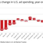 U.S. Ad Recovery Continues to Soar, Surges 52% in April