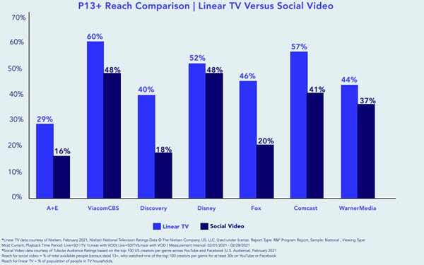 Report: Social Video Generates 70% as Much Reach as Linear TV, Fills in Demo 'Gaps'
