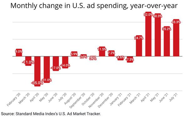 Ad Market Expands 43% in July, Smaller Categories Outpace Top 10